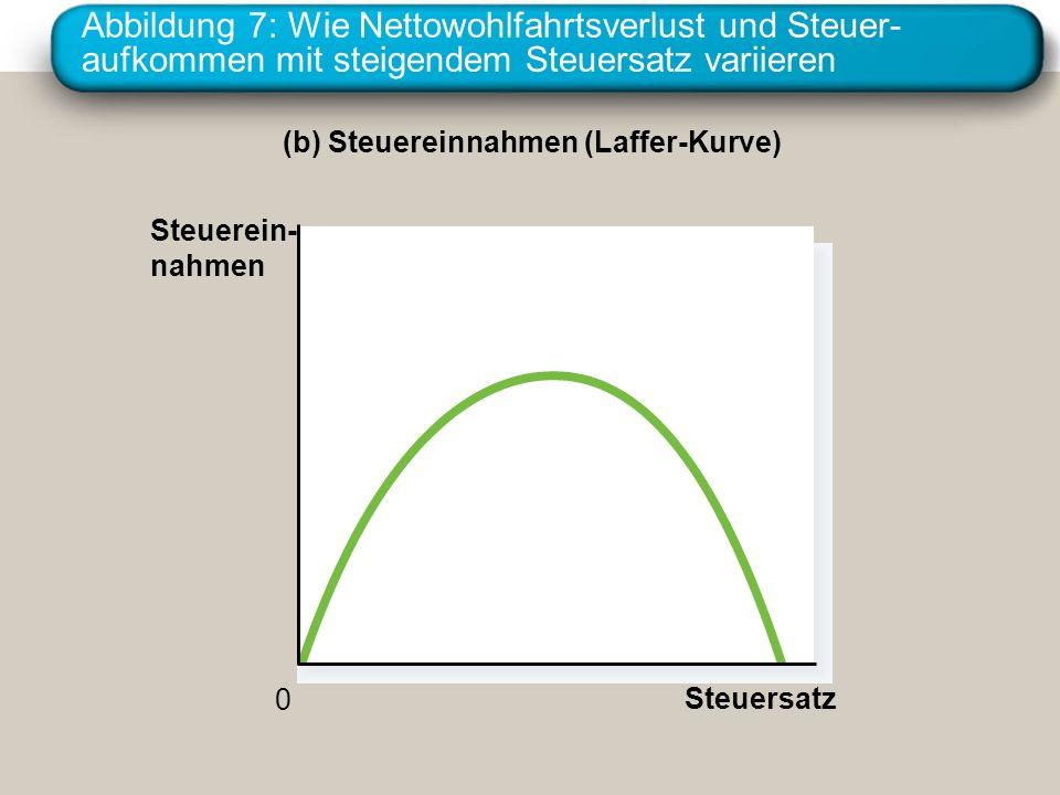 Abbildung 7: Wie Nettowohlfahrtsverlust und Steuer- aufkommen mit steigendem Steuersatz variieren (b) Steuereinnahmen (Laffer-Kurve) Steuerein- nahmen