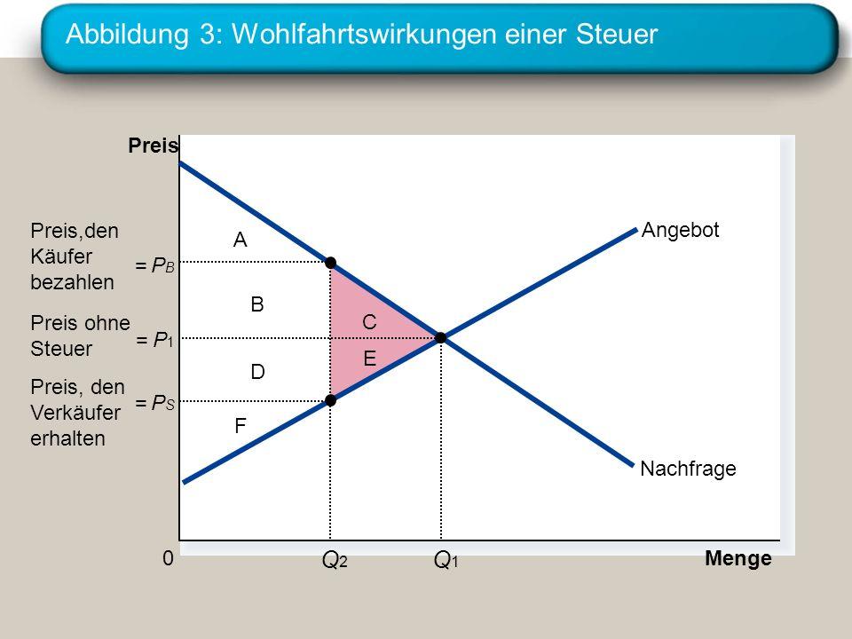 Abbildung 3: Wohlfahrtswirkungen einer Steuer A F B D C E Menge 0 Preis Nachfrage Angebot = PBPB Q2Q2 = PSPS = P1P1 Q1Q1 Preis,den Käufer bezahlen Pre