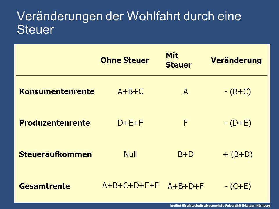 Institut für wirtschaftswissenschaft. Universität Erlangen-Nürnberg Veränderungen der Wohlfahrt durch eine Steuer Ohne Steuer Mit Steuer Veränderung K