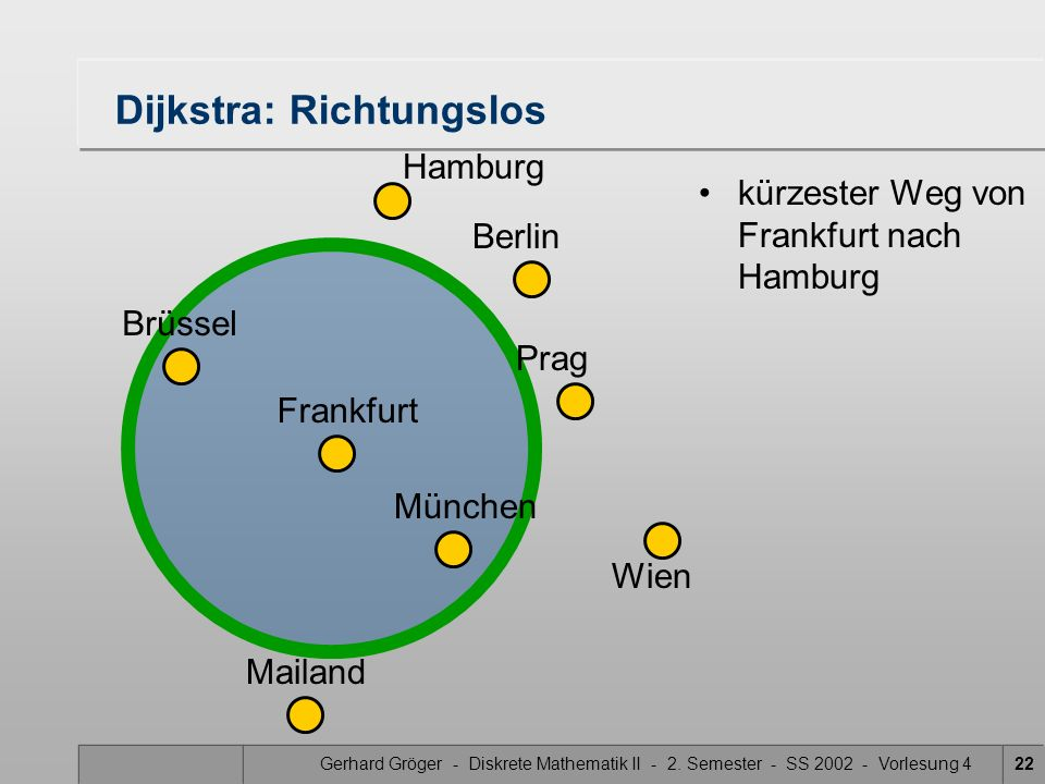 Gerhard Gröger - Diskrete Mathematik II - 2. Semester - SS 2002 - Vorlesung 422 Dijkstra: Richtungslos Hamburg Frankfurt Brüssel Prag Berlin Mailand M
