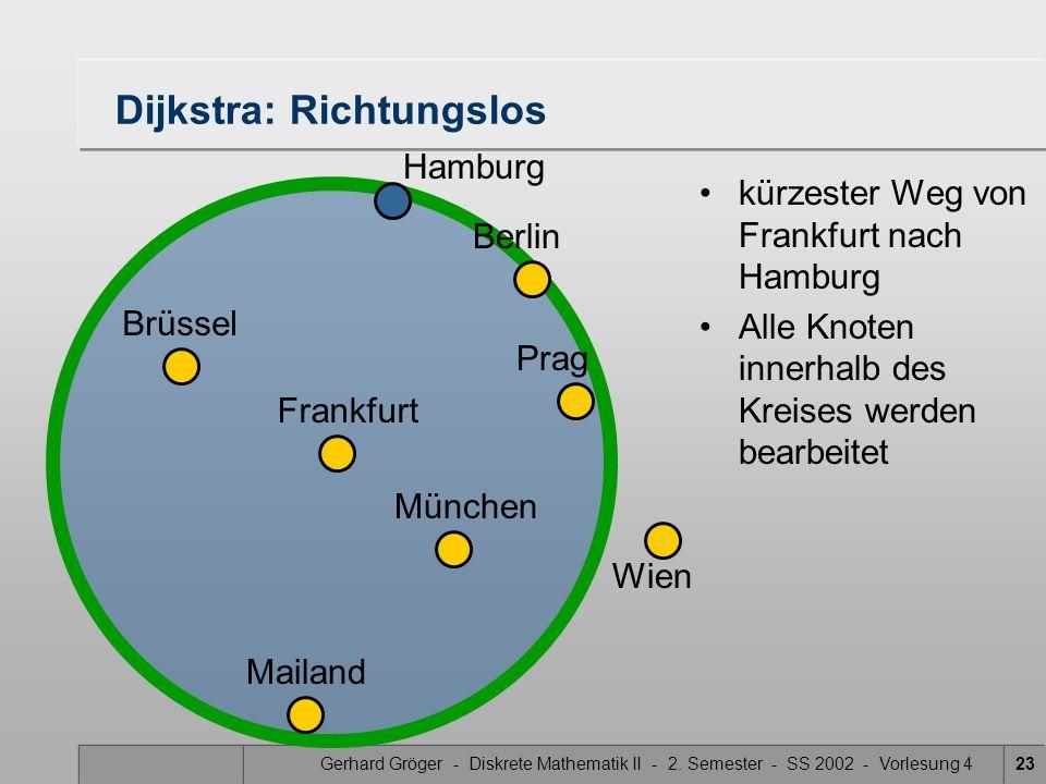 Gerhard Gröger - Diskrete Mathematik II - 2. Semester - SS 2002 - Vorlesung 423 Dijkstra: Richtungslos kürzester Weg von Frankfurt nach Hamburg Alle K
