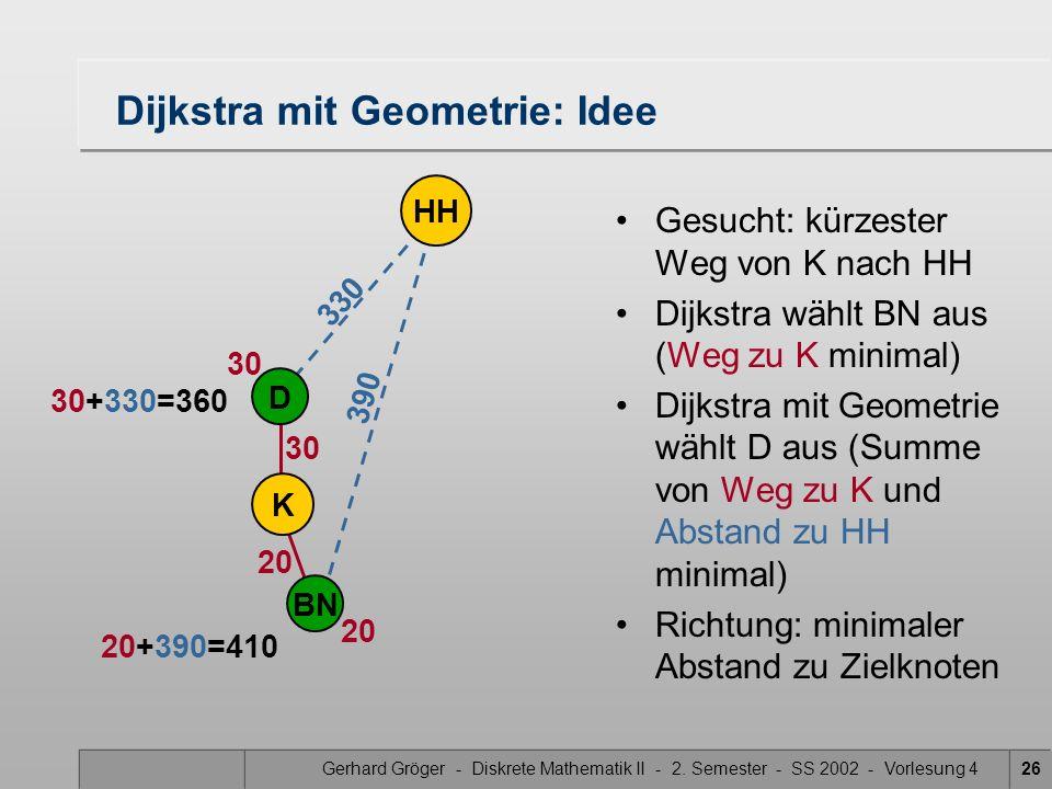 Gerhard Gröger - Diskrete Mathematik II - 2. Semester - SS 2002 - Vorlesung 426 390 330 Dijkstra mit Geometrie: Idee D K HH 20 BN 30 Gesucht: kürzeste