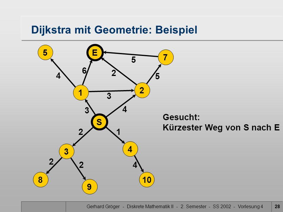 Gerhard Gröger - Diskrete Mathematik II - 2. Semester - SS 2002 - Vorlesung 428 5 4 3 2 2 4 Dijkstra mit Geometrie: Beispiel 2 3 6 21 4 5 5 S 4 3 8 9