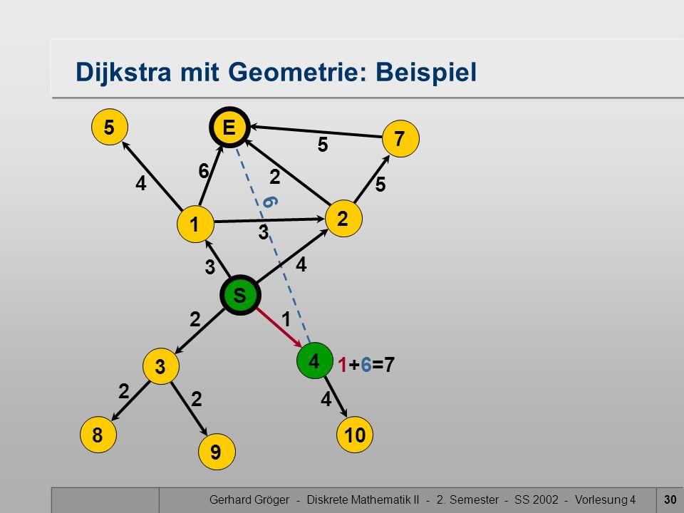 Gerhard Gröger - Diskrete Mathematik II - 2. Semester - SS 2002 - Vorlesung 430 6 5 4 3 2 2 4 Dijkstra mit Geometrie: Beispiel 2 3 6 21 4 5 5 S 4 3 8