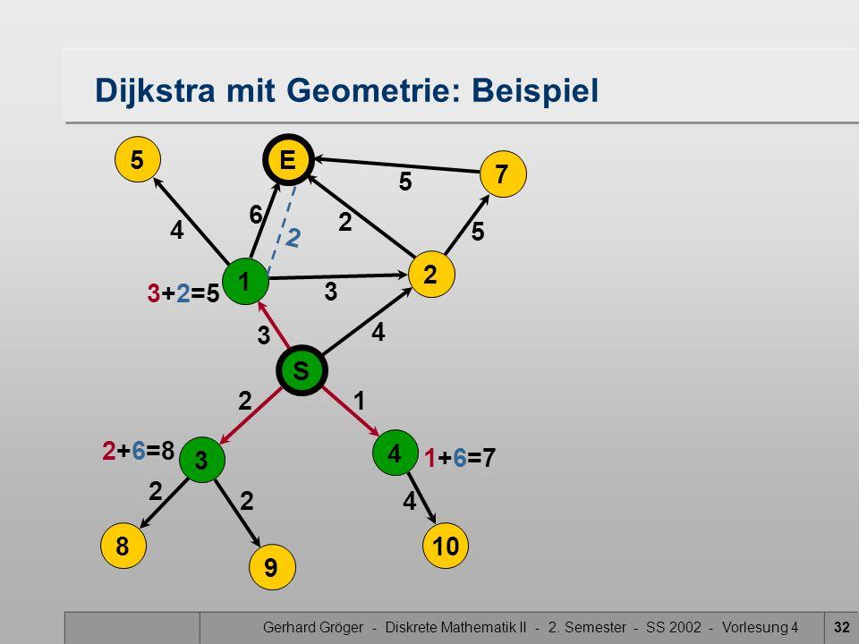 Gerhard Gröger - Diskrete Mathematik II - 2. Semester - SS 2002 - Vorlesung 432 5 4 3 2 2 4 Dijkstra mit Geometrie: Beispiel 2 3 6 21 4 5 5 S 4 3 8 9