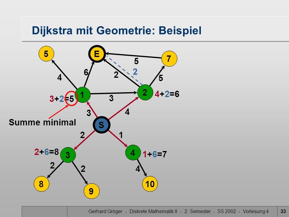 Gerhard Gröger - Diskrete Mathematik II - 2. Semester - SS 2002 - Vorlesung 433 5 4 3 2 2 4 Dijkstra mit Geometrie: Beispiel 2 3 6 21 4 5 5 S 4 3 8 9