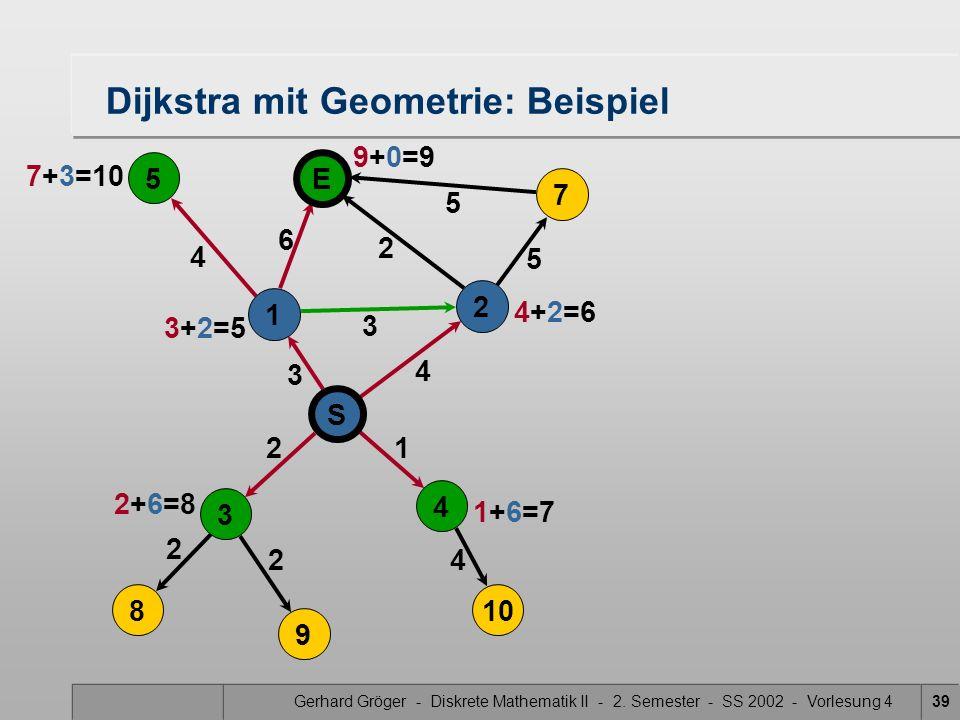 Gerhard Gröger - Diskrete Mathematik II - 2. Semester - SS 2002 - Vorlesung 439 5 4 3 2 2 4 Dijkstra mit Geometrie: Beispiel 2 3 6 21 4 5 5 S 4 3 8 9
