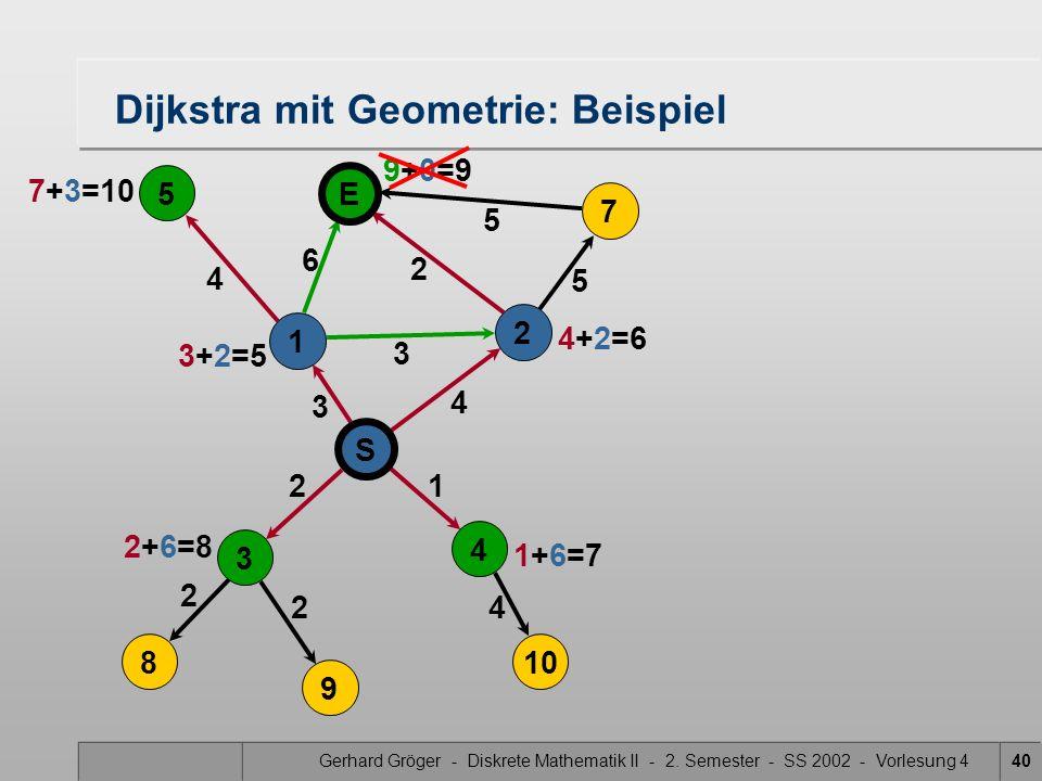 Gerhard Gröger - Diskrete Mathematik II - 2. Semester - SS 2002 - Vorlesung 440 5 4 3 2 2 4 Dijkstra mit Geometrie: Beispiel 2 3 6 21 4 5 5 S 4 3 8 9
