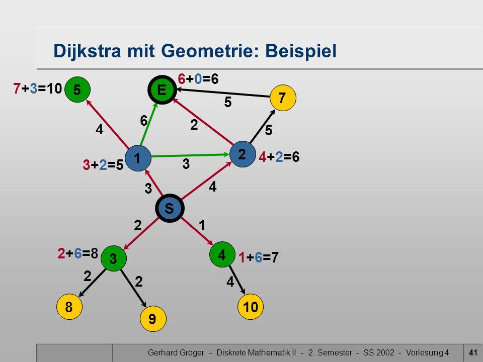 Gerhard Gröger - Diskrete Mathematik II - 2. Semester - SS 2002 - Vorlesung 441 5 4 3 2 2 4 Dijkstra mit Geometrie: Beispiel 2 3 6 21 4 5 5 S 4 3 8 9