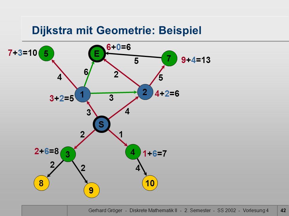 Gerhard Gröger - Diskrete Mathematik II - 2. Semester - SS 2002 - Vorlesung 442 5 4 3 2 2 4 Dijkstra mit Geometrie: Beispiel 2 3 6 21 4 5 5 S 4 3 8 9