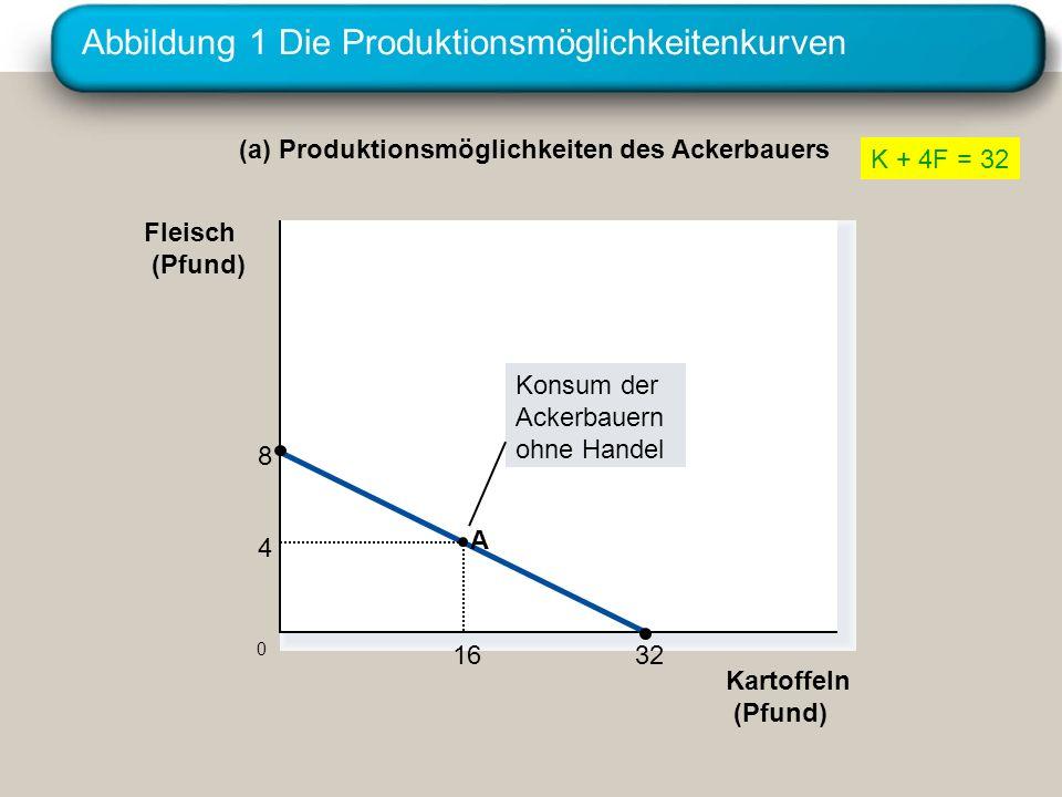 Abbildung 1 Die Produktionsmöglichkeitenkurven Kartoffeln (Pfund) 4 16 8 32 A 0 Fleisch (Pfund) (a) Produktionsmöglichkeiten des Ackerbauers Konsum de