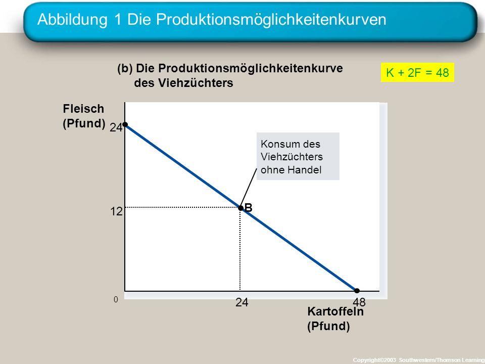 Abbildung 1 Die Produktionsmöglichkeitenkurven Copyright©2003 Southwestern/Thomson Learning Kartoffeln (Pfund) 12 24 B 0 Fleisch (Pfund) (b) Die Produ