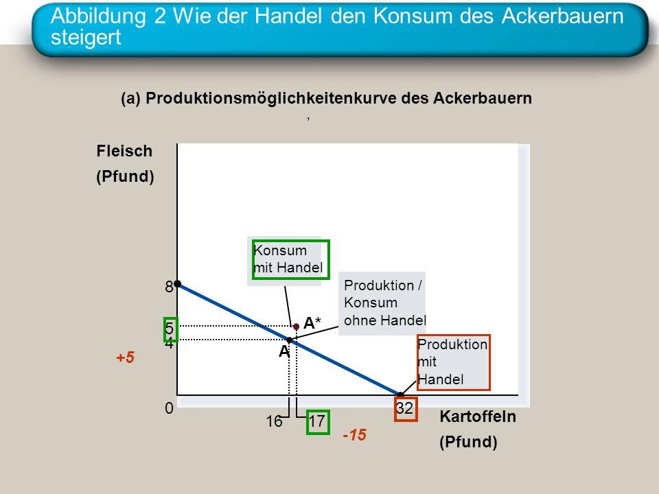 Abbildung 2 Wie der Handel den Konsum des Ackerbauern steigert Kartoffeln (Pfund) 4 16 5 17 8 32 A A* 0 Fleisch (Pfund) (a) Produktionsmöglichkeitenku