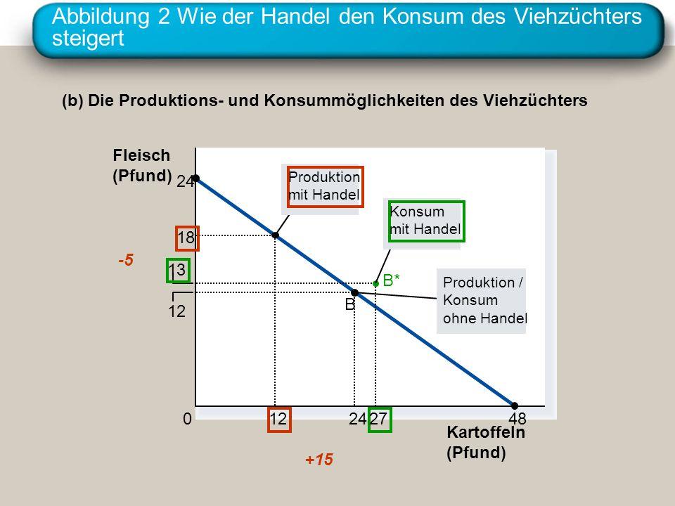 Abbildung 2 Wie der Handel den Konsum des Viehzüchters steigert Kartoffeln (Pfund) 12 24 13 27 B 0 Fleisch (Pfund) (b) Die Produktions- und Konsummögl