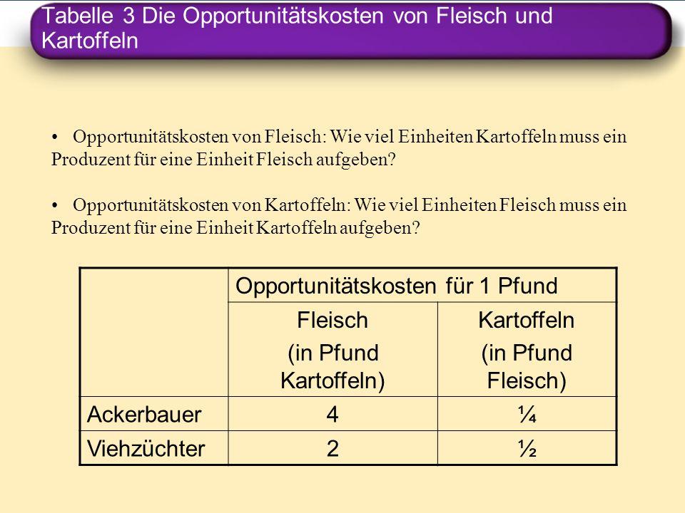 Tabelle 3 Die Opportunitätskosten von Fleisch und Kartoffeln Opportunitätskosten von Fleisch: Wie viel Einheiten Kartoffeln muss ein Produzent für ein