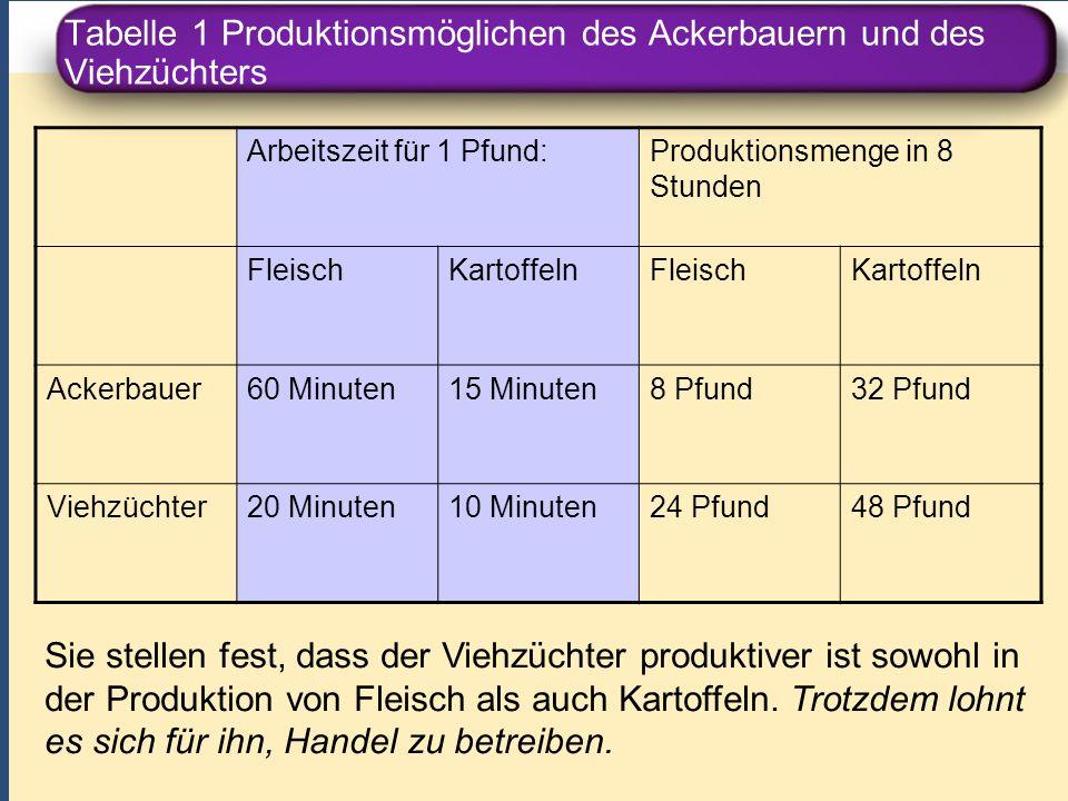 Tabelle 1 Produktionsmöglichen des Ackerbauern und des Viehzüchters Arbeitszeit für 1 Pfund:Produktionsmenge in 8 Stunden FleischKartoffelnFleischKart