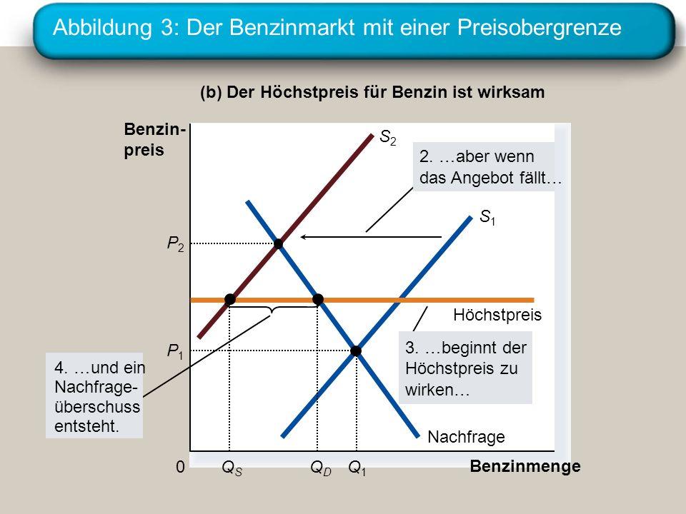 Abbildung 3: Der Benzinmarkt mit einer Preisobergrenze (b) Der Höchstpreis für Benzin ist wirksam Benzinmenge 0 Benzin- preis Nachfrage S1S1 S2S2 Höch