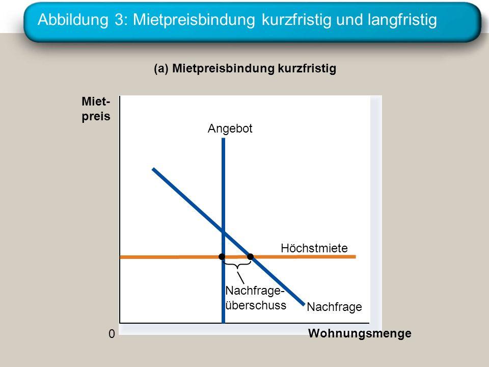 Abbildung 3: Mietpreisbindung kurzfristig und langfristig (a) Mietpreisbindung kurzfristig Wohnungsmenge 0 Angebot Höchstmiete Miet- preis Nachfrage N
