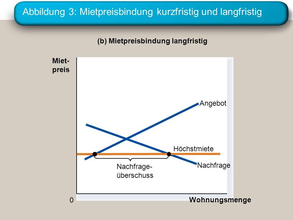 Abbildung 3: Mietpreisbindung kurzfristig und langfristig (b) Mietpreisbindung langfristig 0 Miet- preis Wohnungsmenge Nachfrage Angebot Höchstmiete N