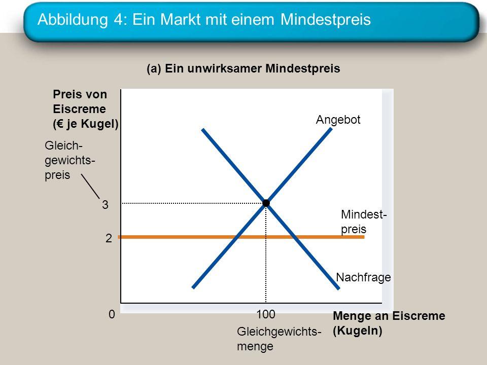 Abbildung 4: Ein Markt mit einem Mindestpreis (a) Ein unwirksamer Mindestpreis Menge an Eiscreme (Kugeln) 0 Preis von Eiscreme ( je Kugel) Gleichgewic