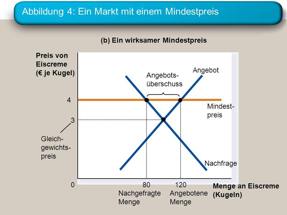 Abbildung 4: Ein Markt mit einem Mindestpreis (b) Ein wirksamer Mindestpreis Menge an Eiscreme (Kugeln) 0 Preis von Eiscreme ( je Kugel) Nachfrage Ang