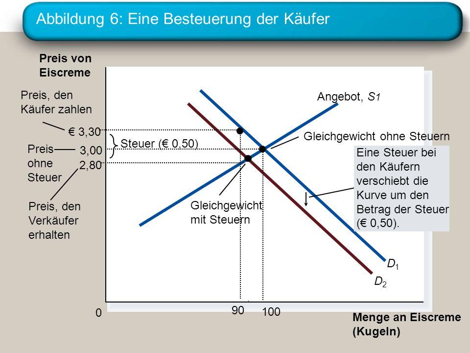 Abbildung 6: Eine Besteuerung der Käufer Menge an Eiscreme (Kugeln) 0 Preis von Eiscreme Preis ohne Steuer Preis, den Verkäufer erhalten Gleichgewicht