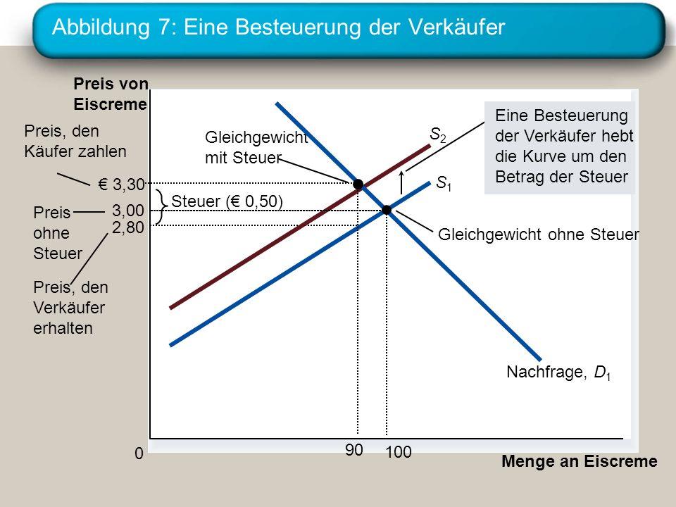 Abbildung 7: Eine Besteuerung der Verkäufer 2,80 Menge an Eiscreme 0 Preis von Eiscreme Preis ohne Steuer Preis, den Verkäufer erhalten Gleichgewicht