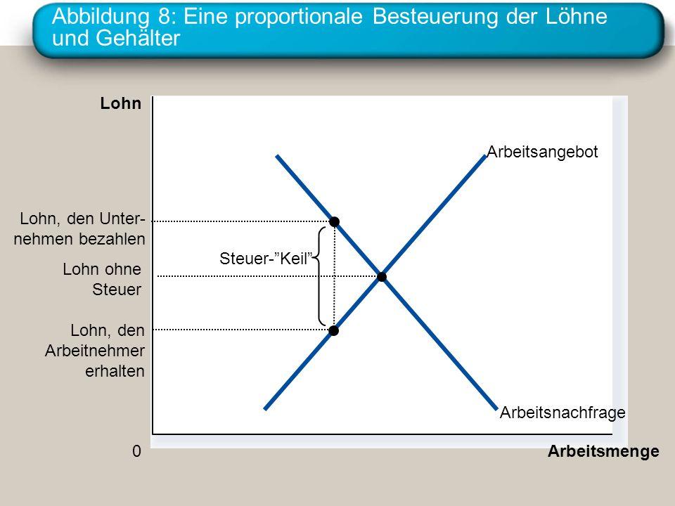 Abbildung 8: Eine proportionale Besteuerung der Löhne und Gehälter Arbeitsmenge 0 Lohn Arbeitsnachfrage Arbeitsangebot Steuer-Keil Lohn, den Arbeitneh