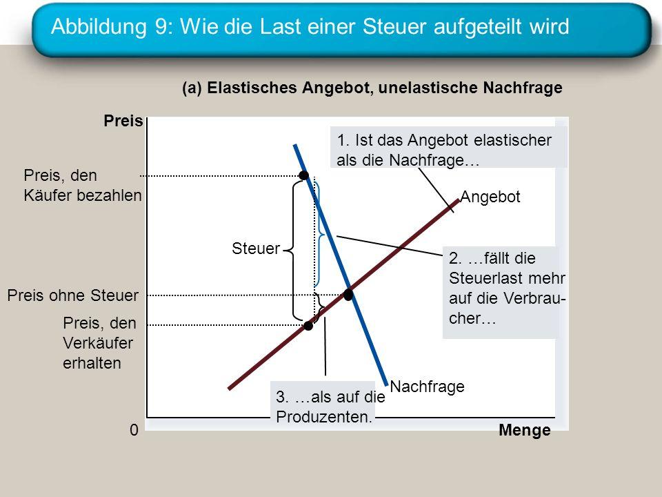 Abbildung 9: Wie die Last einer Steuer aufgeteilt wird Menge 0 Preis Nachfrage Angebot Steuer Preis, den Verkäufer erhalten Preis, den Käufer bezahlen