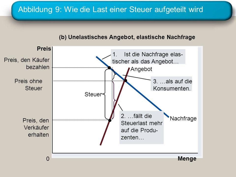 Abbildung 9: Wie die Last einer Steuer aufgeteilt wird Menge 0 Preis Nachfrage Angebot Steuer Preis, den Verkäufer erhalten (b) Unelastisches Angebot,