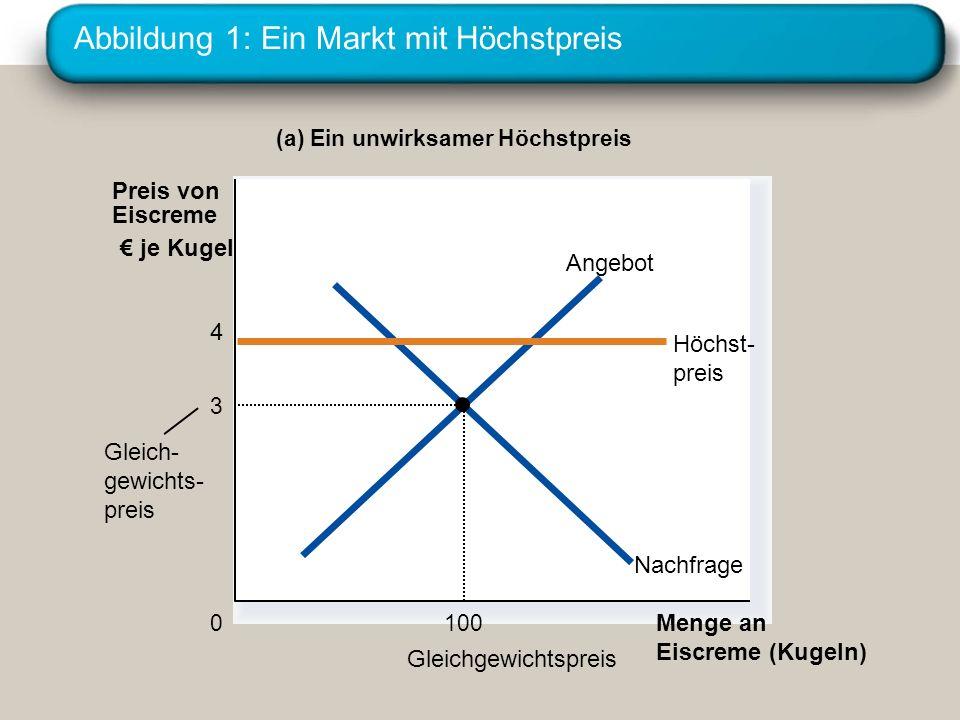 Abbildung 1: Ein Markt mit Höchstpreis (a) Ein unwirksamer Höchstpreis Menge an Eiscreme (Kugeln) 0 Preis von Eiscreme je Kugel Gleichgewichtspreis Gl