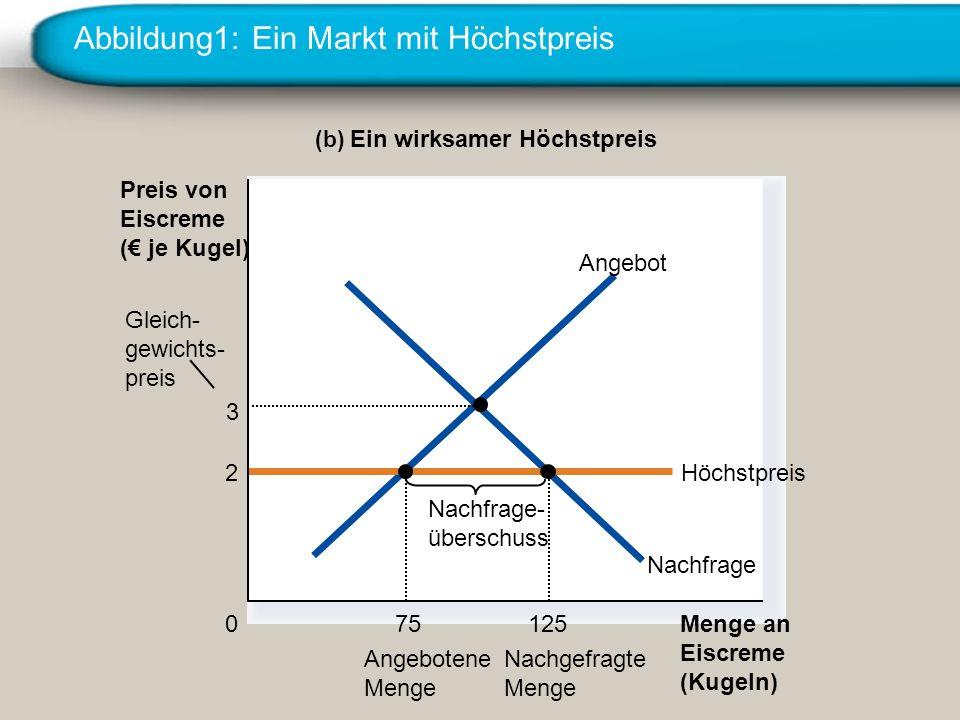 Abbildung1: Ein Markt mit Höchstpreis (b) Ein wirksamer Höchstpreis Menge an Eiscreme (Kugeln) 0 Preis von Eiscreme ( je Kugel) Nachfrage Angebot 2Höc