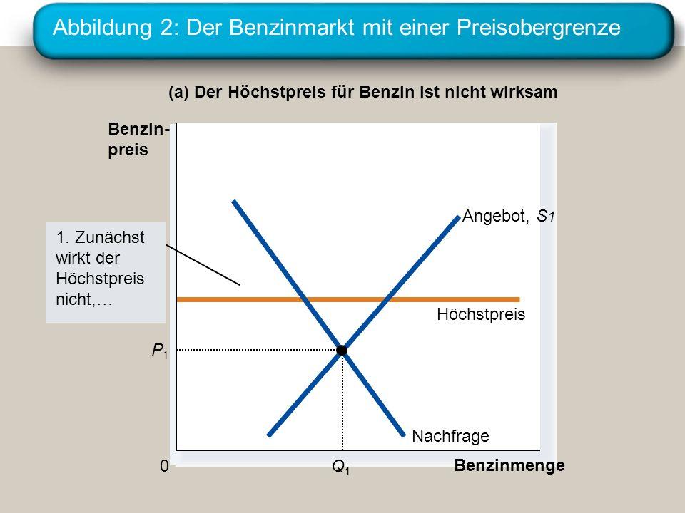 Abbildung 2: Der Benzinmarkt mit einer Preisobergrenze (a) Der Höchstpreis für Benzin ist nicht wirksam Benzinmenge 0 Benzin- preis 1. Zunächst wirkt