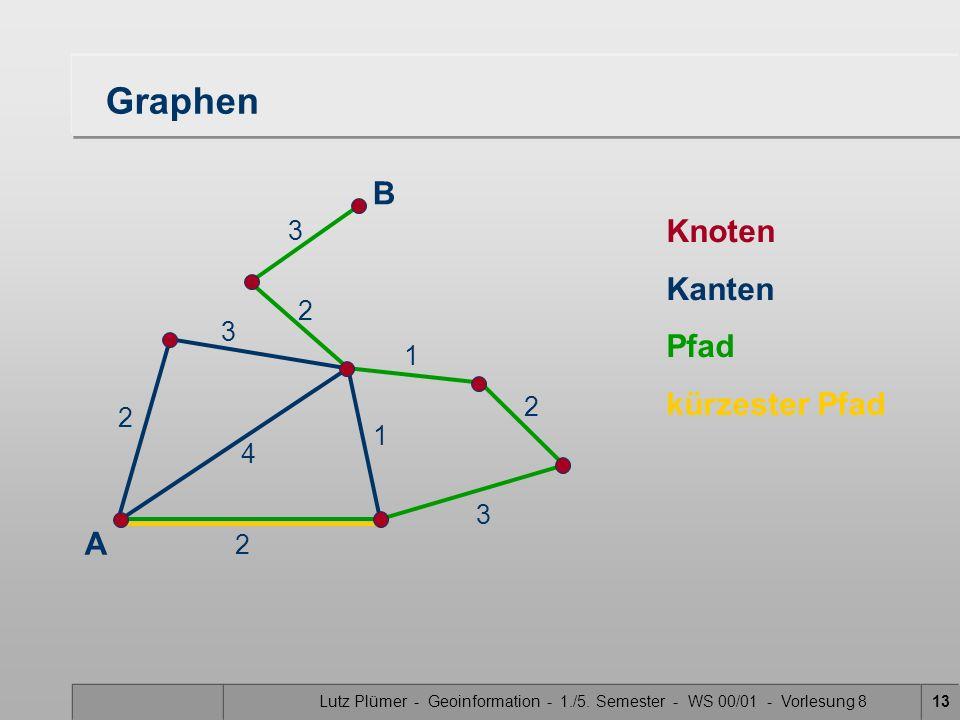 Lutz Plümer - Geoinformation - 1./5. Semester - WS 00/01 - Vorlesung 813 Graphen Knoten Kanten Pfad kürzester Pfad B A 2 2 4 1 3 2 3 2 3 1