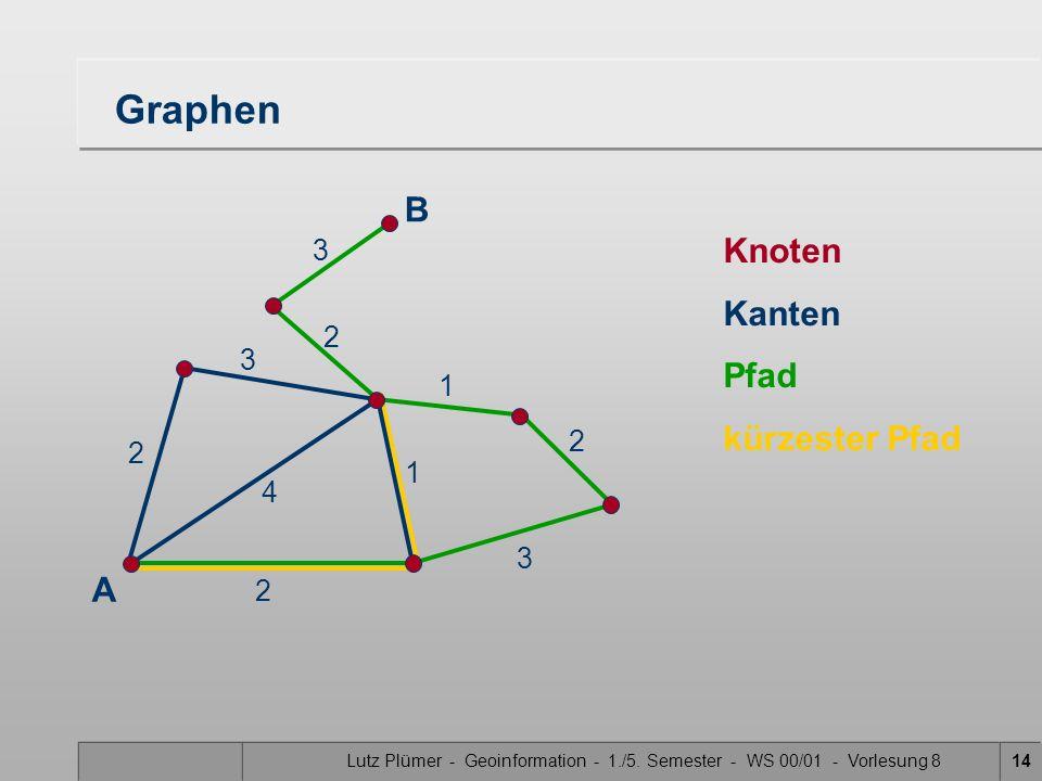 Lutz Plümer - Geoinformation - 1./5. Semester - WS 00/01 - Vorlesung 814 Graphen Knoten Kanten Pfad kürzester Pfad B A 2 2 4 1 3 2 3 2 3 1