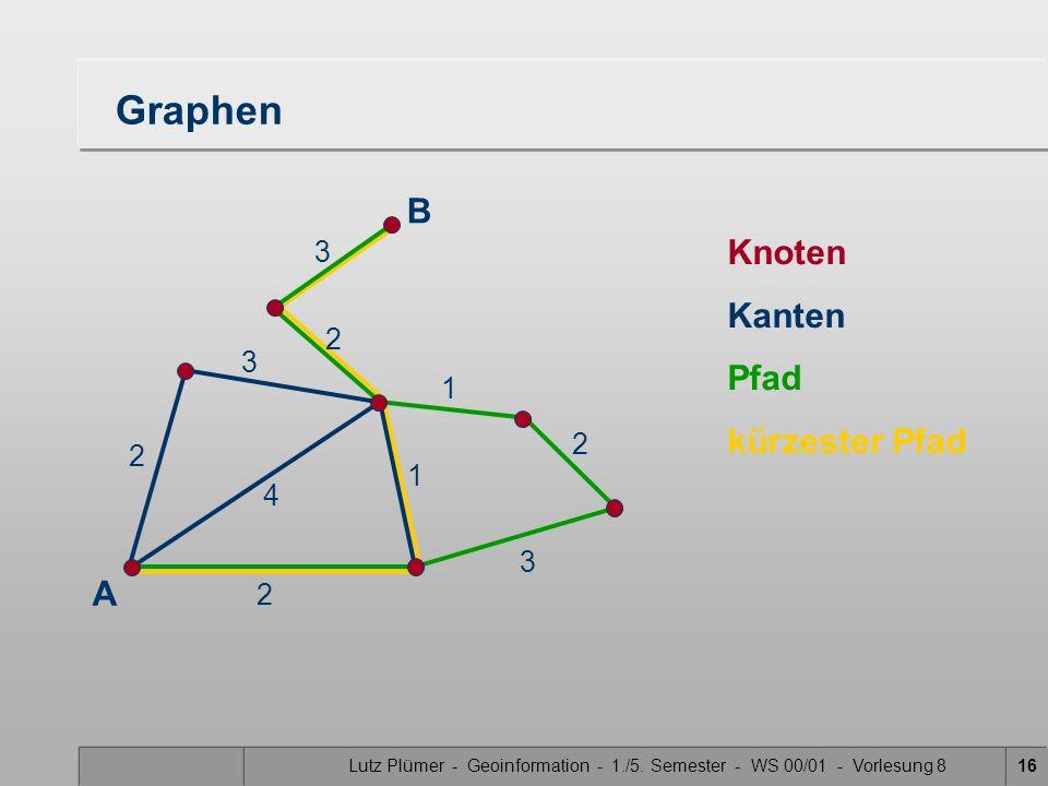 Lutz Plümer - Geoinformation - 1./5. Semester - WS 00/01 - Vorlesung 816 Graphen Knoten Kanten Pfad kürzester Pfad A 2 2 4 1 3 2 3 2 3 1 B