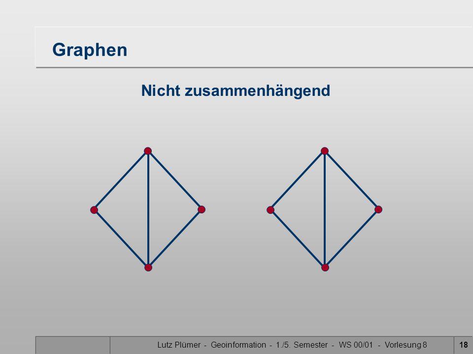 Lutz Plümer - Geoinformation - 1./5. Semester - WS 00/01 - Vorlesung 818 Graphen Nicht zusammenhängend