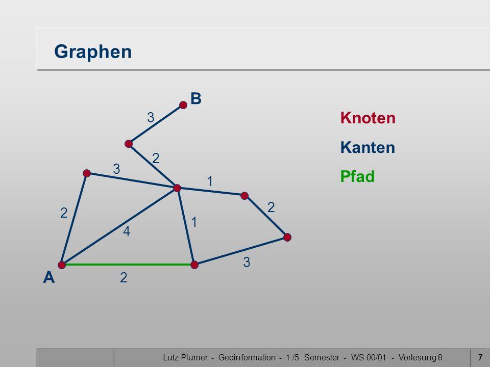 Lutz Plümer - Geoinformation - 1./5. Semester - WS 00/01 - Vorlesung 87 Graphen Knoten Kanten Pfad B A 2 2 4 1 3 2 3 2 3 1