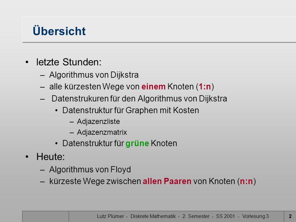 Lutz Plümer - Diskrete Mathematik - 2. Semester - SS 2001 - Vorlesung 32 Übersicht letzte Stunden: –Algorithmus von Dijkstra –alle kürzesten Wege von