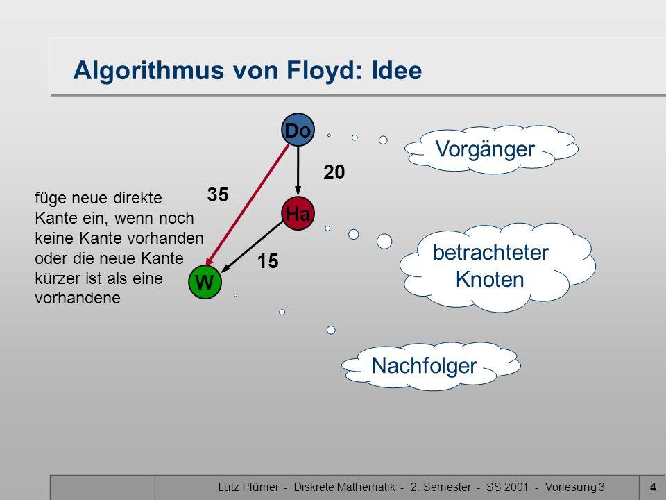 Lutz Plümer - Diskrete Mathematik - 2. Semester - SS 2001 - Vorlesung 34 Algorithmus von Floyd: Idee 20 Do Ha W 15 betrachteter Knoten Vorgänger Nachf
