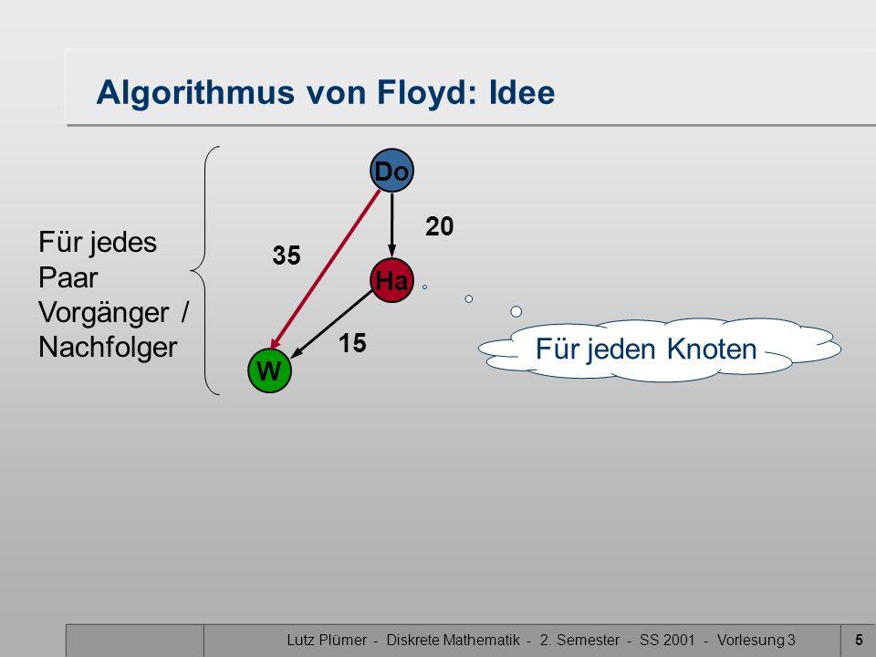 Lutz Plümer - Diskrete Mathematik - 2. Semester - SS 2001 - Vorlesung 35 Algorithmus von Floyd: Idee 20 Do Ha W 15 Für jeden Knoten 35 Für jedes Paar