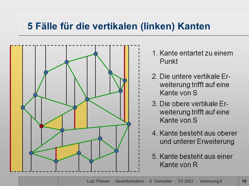 Lutz Plümer - Geoinformation - 6. Semester - SS 2001 - Vorlesung 810 5 Fälle für die vertikalen (linken) Kanten 1. Kante entartet zu einem Punkt 2. Di