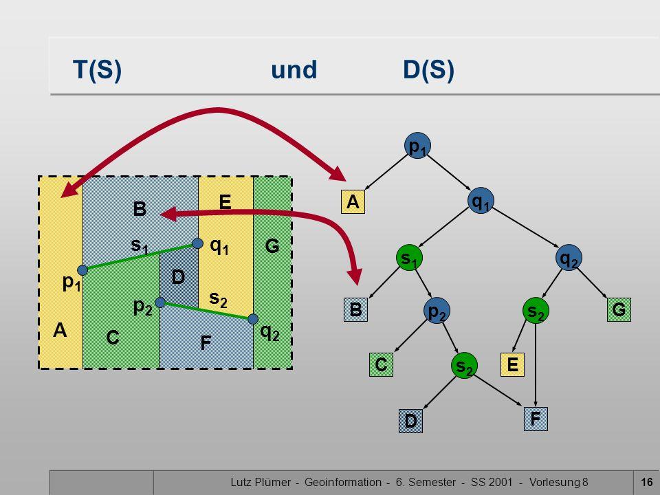 Lutz Plümer - Geoinformation - 6. Semester - SS 2001 - Vorlesung 816 T(S) undD(S) p1p1 A q1q1 s1s1 B C p2p2 q2q2 s2s2 s2s2 D E F G D E F G A B C p1p1