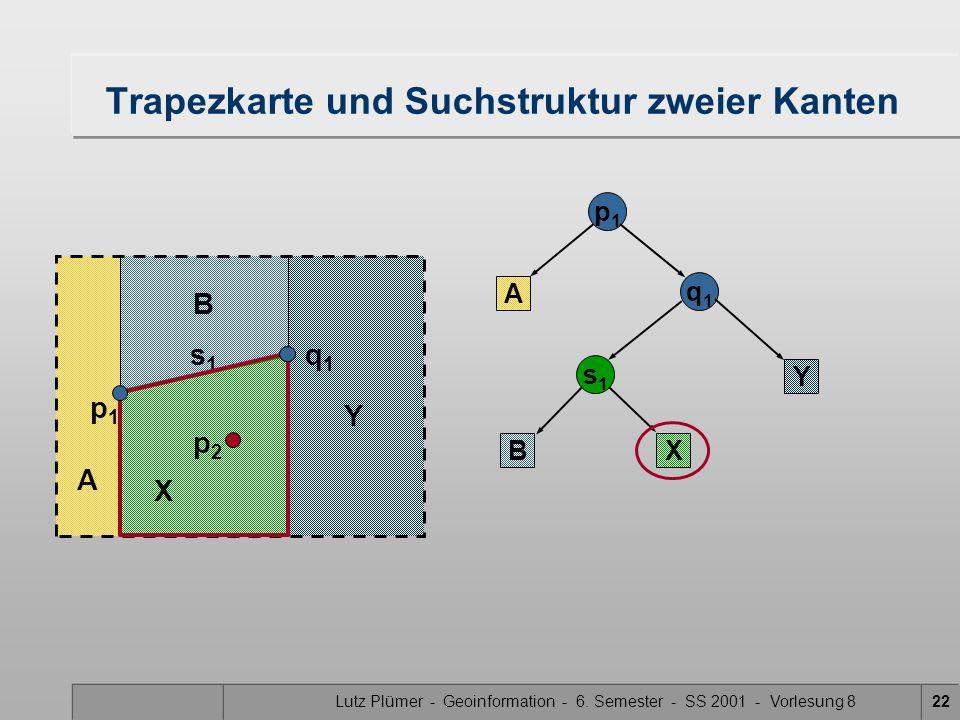 Lutz Plümer - Geoinformation - 6. Semester - SS 2001 - Vorlesung 822 X Trapezkarte und Suchstruktur zweier Kanten A p1p1 A q1q1 s1s1 B B X Y Y p2p2 s1