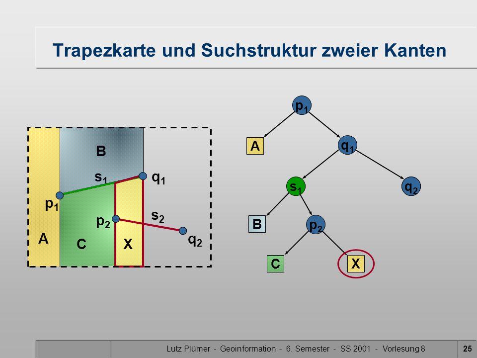 Lutz Plümer - Geoinformation - 6. Semester - SS 2001 - Vorlesung 825 Trapezkarte und Suchstruktur zweier Kanten A B C X p1p1 A q1q1 s1s1 B C p2p2 X q2