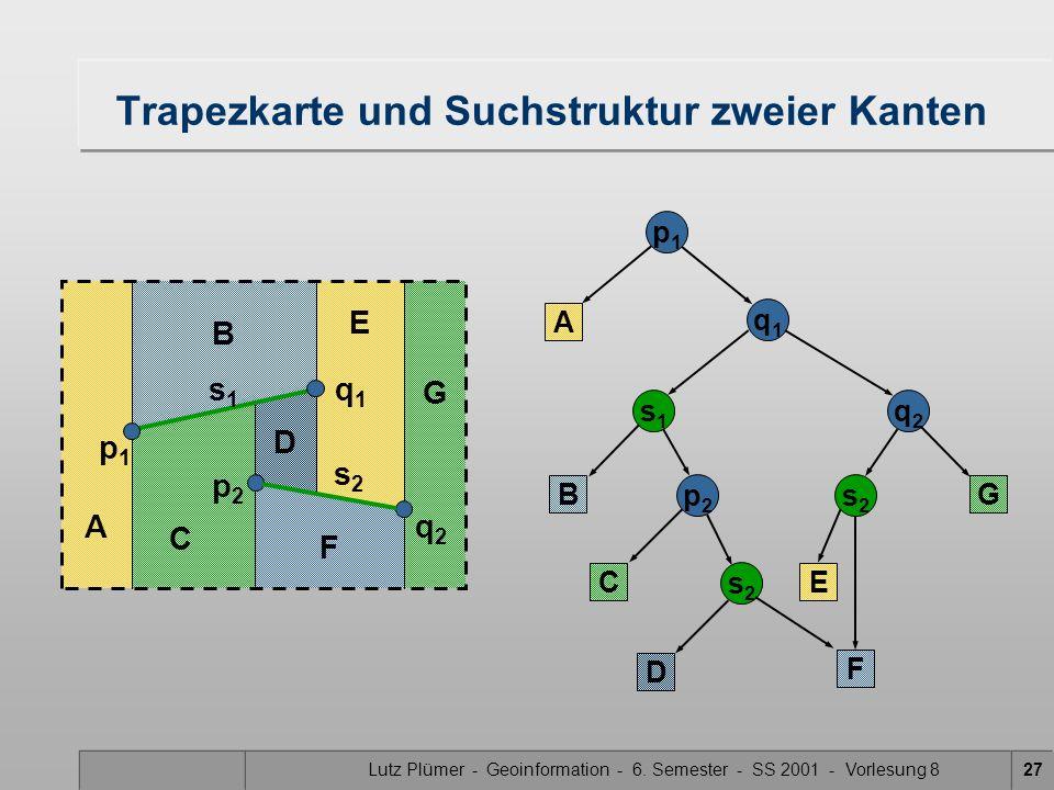 Lutz Plümer - Geoinformation - 6. Semester - SS 2001 - Vorlesung 827 D E F G A B C Trapezkarte und Suchstruktur zweier Kanten p1p1 A q1q1 s1s1 B C p2p