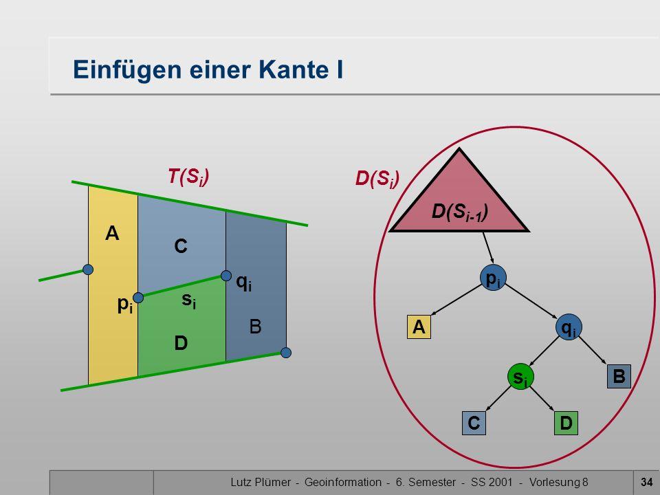 Lutz Plümer - Geoinformation - 6. Semester - SS 2001 - Vorlesung 834 Einfügen einer Kante I C D B A D(S i-1 ) pipi qiqi sisi A C B D pipi qiqi sisi T(