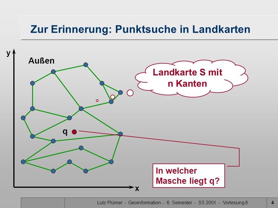 Lutz Plümer - Geoinformation - 6. Semester - SS 2001 - Vorlesung 84 Zur Erinnerung: Punktsuche in Landkarten In welcher Masche liegt q? Außen x y Land
