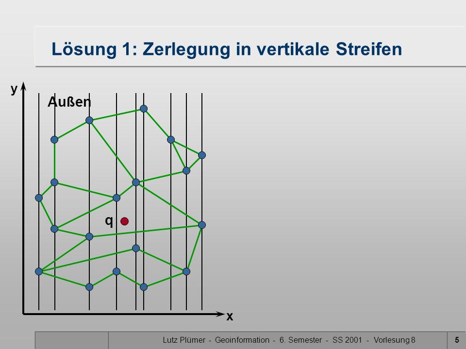 Lutz Plümer - Geoinformation - 6. Semester - SS 2001 - Vorlesung 85 Außen q Lösung 1: Zerlegung in vertikale Streifen x y