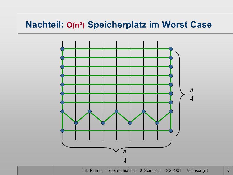 Lutz Plümer - Geoinformation - 6. Semester - SS 2001 - Vorlesung 86 Nachteil: O(n²) Speicherplatz im Worst Case